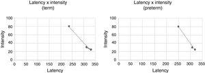 Graph of the latency versus intensity in both groups.