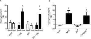 Effects of alanyl-glutamine dipeptide (DIP) treatment on noise-induced hearing loss (NIHL). (A) Hearing threshold and (B) Hearing threshold shift. NIHL and DIP+NIHL showed an increase in hearing threshold (ap<0.05 vs. same group before noise exposure) and hearing threshold shift (bp<0.05 vs. groups without noise exposure).