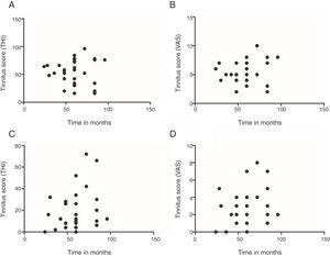 Analysis of the correlation between time and tinnitus score. Representation of THI scores versus time of tinnitus in months, pre-treatment (A) and post-treatment (C). Representation of VAS scores versus time of tinnitus in months, pre-treatment (B) and post-treatment (D).