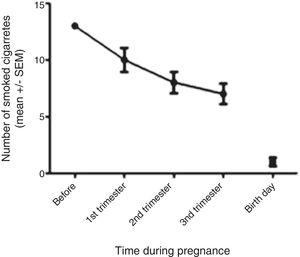 Cigarette consumption during pregnancy. Number of cigarettes smoked by the 47 maternal smokers before and during the different trimesters of pregnancy. Data expressed as mean±SEM.