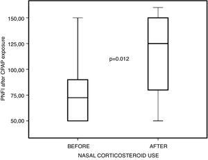 Comparison between PNIF values before and after nasal steroid use, after positive pressure exposure.