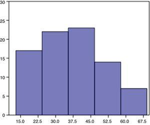 Distribution of patients by age group.
