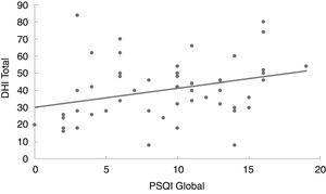 Linear regression model of the correlation between the Pittsburgh Sleep Quality Index (PSQI) global score and the Dizziness handicap Inventory (DHI).