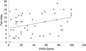Linear regression model of the correlation between the Pittsburgh Sleep Quality Index (PSQI) global score and the Fall Index.