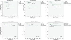 Survey analysis of 18F-FDG PET/CT metabolic parameters.