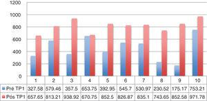 SWAL QOl score for each dysphagic patient (n=10). HVL, Patients 1, 5, 7, 9; LVL, Patients 2, 3, 4, 6, 8, 10 (raised in reviewer comments).
