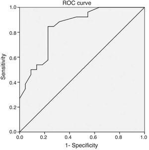 Receiver operating characteristic curve of the abscess size according to conservative treatment in pediatric parapharyngeal abscesses.