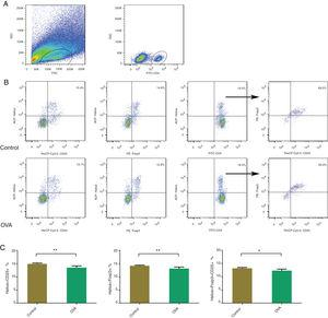 Using flow cytometry, Helios+Foxp3+, Helios+CD25+, and Helios+Foxp3+CD25+ were counted in nasal mucosa of an AR murine model. Gating of CD4+ T cell populations (A). Identifying Helios+Foxp3+, Helios+CD25+, and Helios+Foxp3+CD25+ in control and OVA groups. The statistics are shown in (C). **p<0.01, *p<0.05.
