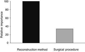 """Percentage of the importance of independent variables such as the """"reconstruction method"""" (100%) and type of """"surgical procedure"""" performed (33.85%) in the interaction with the time of elimination of nasal crusts, according to the CART analysis."""