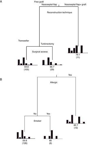 Classification and Regression Tree (CART) for the independent variables regarding the degree of importance on the mean time of elimination of postoperative nasal crusts. A, Patients who used the nasoseptal flap with fascia lata and fat grafts were the ones who had nasal crusts for the longest time (mean of 79.3 days). B, Patients suffering from allergic rhinitis and smokers required an average time to eliminate nasal crusts of 82.7 and 80 days, respectively. Explained variability=94%.