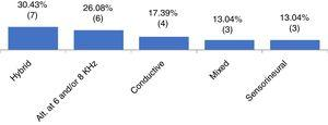 Distribution of patients according to type of hearing loss (Alt, alteration; kHz, kilohertz).
