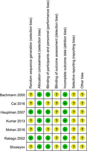 Quality of the included studies, assessed by risk of bias.