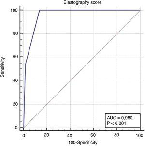 ROC curve for the ES to diagnose thyroid malignancy with an AUC of 0.960. The sensitivity and specificity were 100.0% and 86.2%, respectively.