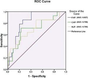 ROC curve analysis graph of non-recovery SSNHL.