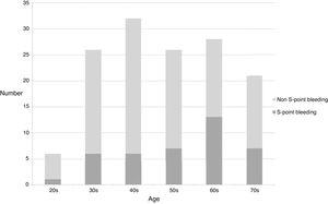 Age distribution of S-point bleeding group and non S-point bleeding group.