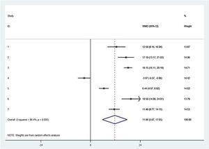 Graphic summary of meta-analysis estimates of cochlear implantation on tinnitus handicap inventory score reduction after cochlear implantation.