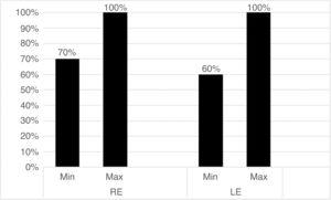 Minimum and maximum performances in the free attention task for the right ear (RE) and left ear (LE).