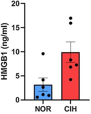 The serum level of HMGB1 increased in the CIH mice model, compared to the normal range of the control group (NOR). CIH, chronic intermittent hypoxia; NOR, normal range.