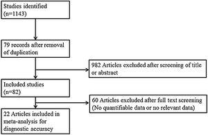 Diagram of the study selection process.