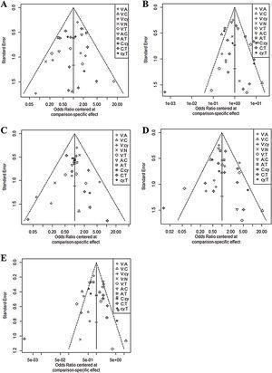 Funnel plot for publication bias. A, Sensitivity; B, Specificity; C, Negative predictive value; D, Positive predictive value; E, Accuracy.