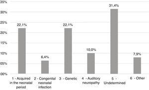 Main groups of hearing loss etiologies and their prevalence.