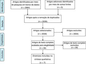 Flow diagram for identification of clinical practice guidelines and consensus statements.