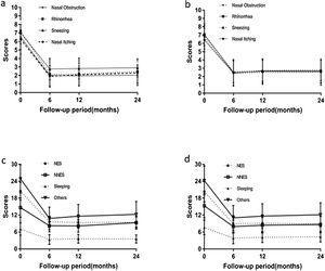 Changes in VAS and RQLQ scores in the experimental group and the control group. (a) Changes in VAS scores in the PNN+PN group. (b) Changes in VAS scores in the PNN group. (c) Changes in RQLQ scores in the PNN+PN group. (d) Changes in RQLQ scores in the PNN group. PNN, posterior nasal neurectomy; PN, pharyngeal neurectomy; VAS, visual analog scale; RQLQ, rhinoconjunctivitis quality of life questionnaire; NES, nasal/eye symptoms; NNES, non-nasal/eye symptoms.