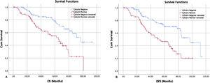 Kaplan–Meier survival curves showed that gelsolin expression was inversely correlated with both overall and disease-specific survival. (A) The overall survival curves of negative and positive gelsolin expression in LSCC patients (p<0.05). (B) The disease-free survival curves of negative and positive gelsolin expression in LSCC patients (p<0.05).