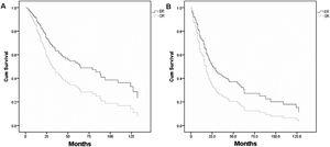 Survival curves of (A) overall survival between endoscopic resection and open resection (p=0.006) and (B) disease-free survival between endoscopic and open resection (p=0.020). ER, endoscopic resection; OR, open resection.