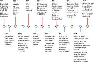 BYD main accomplishments from 1995 to 2015.