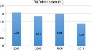 R&D/Net Sales from automakers in Brazil. Source: Elaborated by the authors, with data from Souza and Mello (2014).