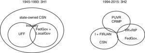 Triple Helix configurations