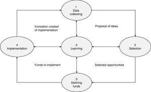 Innovation process management in MSBs.