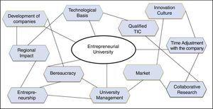Main aspects related to the Entrepreneurial University.