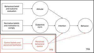 TRA and TPB frameworks.
