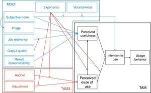 TAM, TAM2 and TAM3 frameworks.