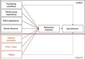 UTAUT and UTAUT2 frameworks.