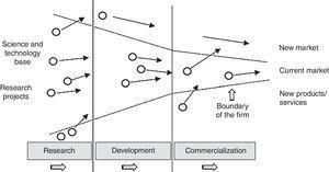 Innovation funnel (Open Innovation).