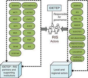 Southwestern Region RIS structure and components. Key: SEBRAE, Serviço Brasileiro de Apoio à Pequena Empresa; FECOMÉRCIO, Federação do Comércio do Estado do Paraná; MCTI, Ministério da Ciência e Tecnologia e Inovação; LACTEC, Instituto de Tecnologia para o Desenvolvimento, Centro de pesquisas tecnológicas; MDIC, Ministério do Desenvolvimento, Indústria e Comércio Exterior; CNPQ, Conselho Nacional de Desenvolvimento Científico e Tecnológico; SETI, Secretaria da Ciência, Tecnologia e Ensino Superior; ACE's, Associações comerciais e empresariais; MDA, Ministério de Desenvolvimento Agrário; FM'S, Fundos municipais de Inovação; MAPA, Ministério da Agricultura Pecuária e Abastecimento; FIEP, Federação da Indústria do Estado do Paraná; SEAB, Secretaria da Agricultura e do Abastecimento do Paraná; IES, Instituição de Ensino Superior; OCEPAR, Organização das Cooperativas do Paraná; APL-TI, Arranjo Produtivo Local de Tecnologia de Informação; AMSOP, Associação dos Municípios do Sudoeste do Paraná; SUDOTEC, Associação para o desenvolvimento Tecnológico e Industrial do Sudoeste do Paraná; CACISPAR, Coordenadoria das Associações Comerciais e Empresariais do Sudoeste do PR.