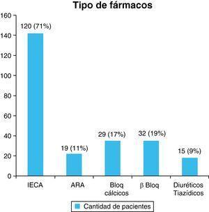 Frecuencia de pacientes en relación con los fármacos empleados para el tratamiento de la HTA. ARA: antagonistas del receptor de la angiotensina; BB: bloqueadores beta; BC: bloqueadores cálcicos; DT: diuréticos tiazídicos; IECA: inhibidores de la enzima convertidora de angiotensina.