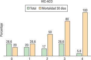Escala ReC-HPC en pacientes con hemorragia intracerebral con anticoagulación (HIC-ACO).