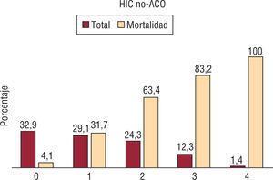 Escala ReC-HPC en pacientes con hemorragia intracerebral sin anticoagulación (HIC-noACO).