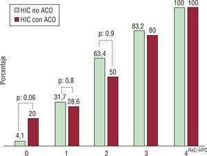 Comparación en la letalidad al día 30 de la escala ReC-HPC entre hemorragia intracerebral (HIC) y hemorragia intracerebral con anticoagulación (HIC-ACO). p: análisis estadístico chi cuadrado.