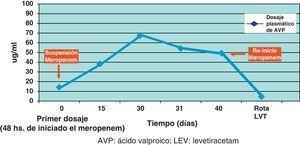 interacción entre meropenen y dosis de ácido valproico (caso clínico 2).