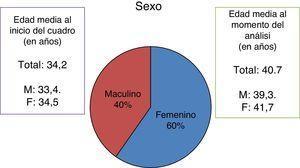 Datos demográficos de la muestra que cumple con criterios de inclusión y exclusión (N=87).