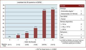 Distribución y porcentaje de mortalidad según puntaje de la escala. * Los SENC por BDAE y de causa tóxica se incluyeron en el grupo de etiología no sintomática aguda para el análisis.