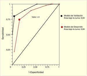 Área bajo curva (ROC) para letalidad día 30, para ambas cohortes.