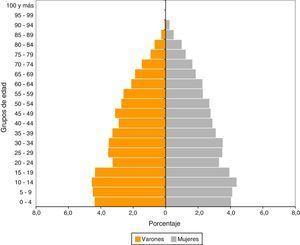Pirámide poblacional con la distribución de las personas por edad y sexo del partido de General Villegas (INDEC 2010).