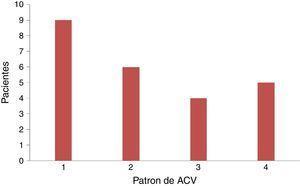 Patrón imagenológico de ACV de pacientes oncológicos.