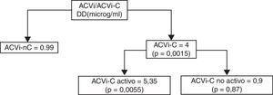 Valores de Dímero D en pacientes con ACVi sin cancer, y con cáncer (activo y no activo)